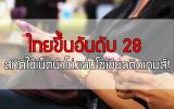 กระทรวงวิทย์ฯ แจงขีดความสามารถการแข่งขันไทยขึ้นอันดับ 28 สถิติการใช้เน็ตนำโด่งเล่นโซเชียลติดเกมส์  ห่วงแรงงานด้านวิทยาศาสตร์เทคโนโลยีขาดแคลน