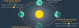 การเคลื่อนที่ของโลกรอบดวงอาทิตย์บนระนาบสุริยะวิถี