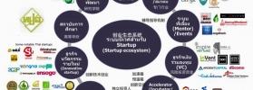 โครงการ สร้างผู้ประกอบการธุรกิจเทคโนโลยีนวัตกรรมใหม่ ( Startup Voucher )
