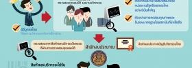 การขึ้นทะเบียนบัญชีนวัตกรรมไทย