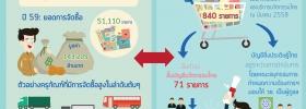 ผลการดำเนินงานการขึ้นทะเบียนบัญชีนวัตกรรมไทย