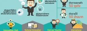 โครงการ Start-up Voucher