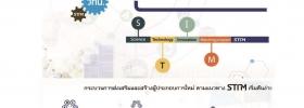 โครงการ Science Technology Matching Program (STIM)
