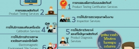 การให้บริการของศูนย์ทดสอบผลิตภัณฑ์ไฟฟ้าและอิเล็กทรอนิกส์ (PTEC)