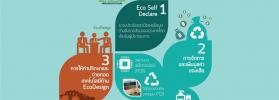 การให้บริการของห้องปฏิบัติการ EcoDesign