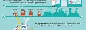 การให้บริการของศูนย์ชีววัสดุประเทศไทย