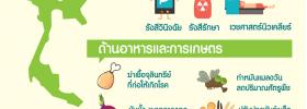 การใช้งานเทคโนโลยีนิวเคลียร์ในประเทศไทย