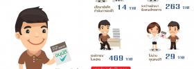 สรุปผลการดำเนินงาน  คูปองวิทย์เพื่อโอทอป 2559